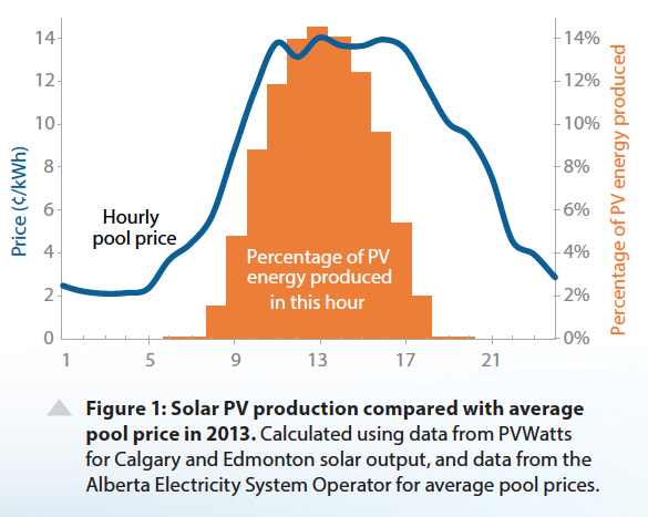 solar subsidizing grid hourly price