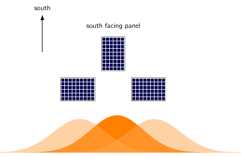 east and west solar arrays peak before and after south arrays