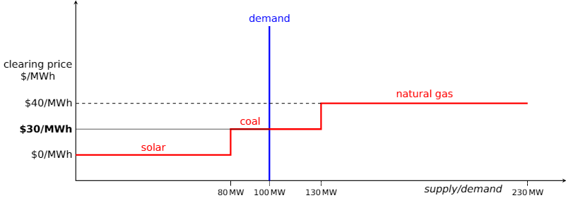solar deregulated power market merit order