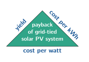 payback_grid_tied_solar_PV_Alberta